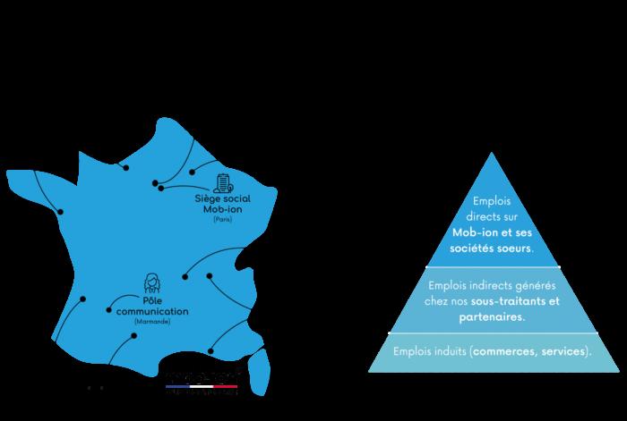 Le modèle d'éco conception industrielle de Mob-ion propose une alternative créatrice de valeur économique locale favorable à l'emploi